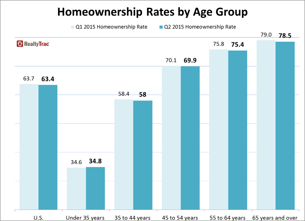 marketing to senior homeowners, ownership rates of seniors